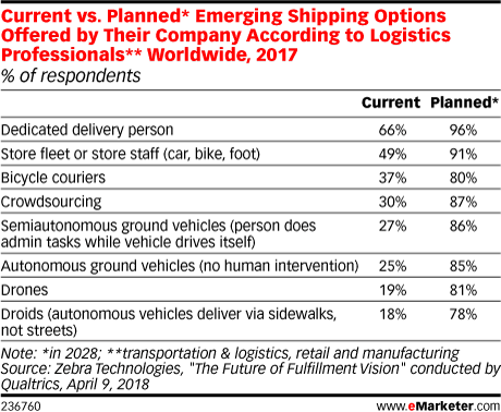 Current vs. Planned* Emerging Shipping Options Offered by Their Company According to Logistics Professionals** Worldwide, 2017 (% of respondents)