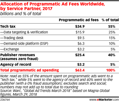 Allocation of Programmatic Ad Fees Worldwide, by Service Partner, 2017 (billions and % of total)