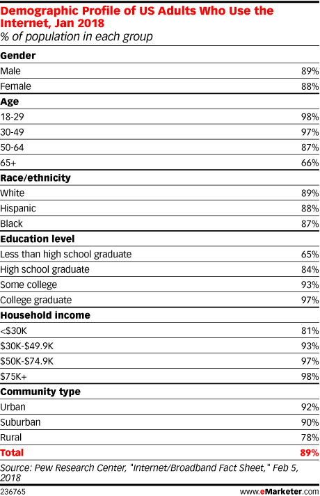 Demographic Profile of US Adults Who Use the Internet, Jan 2018 (% of population in each group)