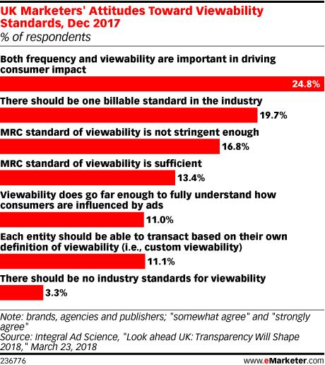 UK Marketers' Attitudes Toward Viewability Standards, Dec 2017 (% of respondents)