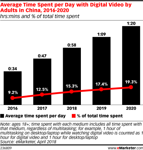 Average Time Spent per Day with Digital Video by Adults in China, 2016-2020 (hrs:mins and % of total time spent)