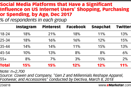 Social Media Platforms that Have a Significant Influence on US Internet Users' Shopping, Purchasing or Spending, by Age, Dec 2017 (% of respondents in each group)