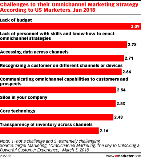 Challenges to Their Omnichannel Marketing Strategy According to US Marketers, Jan 2018