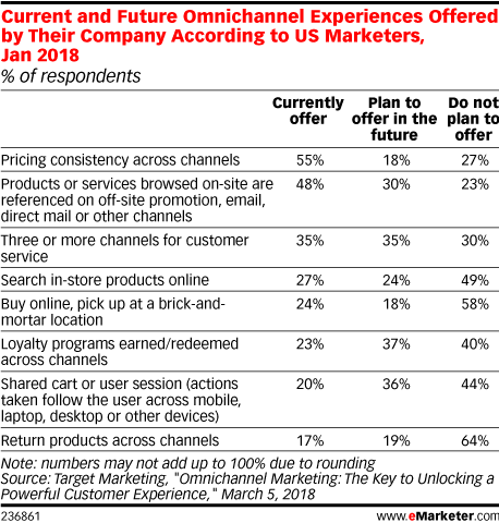 Current and Future Omnichannel Experiences Offered by Their Company According to US Marketers, Jan 2018 (% of respondents)