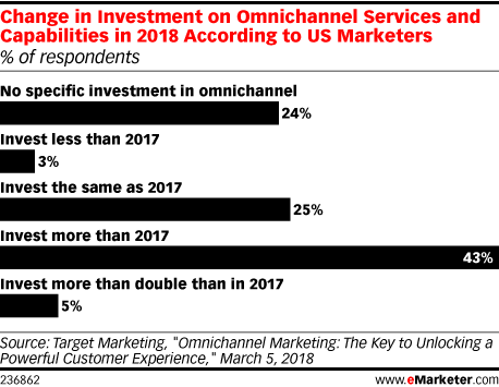 Change in Investment on Omnichannel Services and Capabilities in 2018 According to US Marketers (% of respondents)