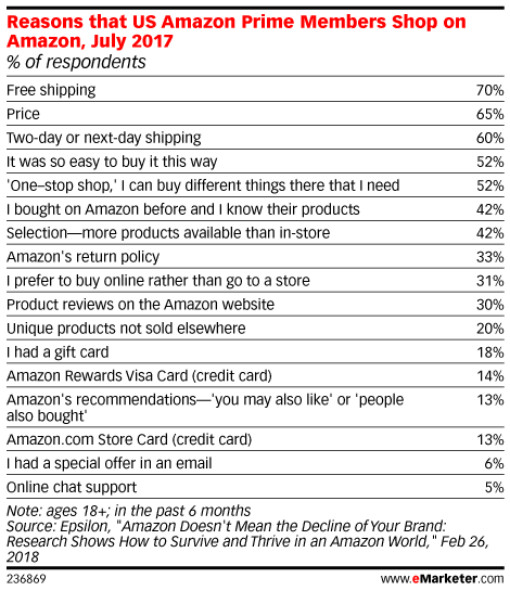 Reasons that US Amazon Prime Members Shop on Amazon, July 2017 (% of respondents)
