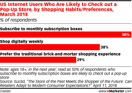 US Internet Users Who Are Likely to Check out a Pop-Up Store, by Shopping Habits/Preferences, March 2018 (% of respondents)