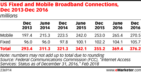 US Fixed and Mobile Broadband Connections, Dec 2013-Dec 2016 (millions)