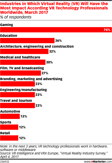Industries in Which Virtual Reality (VR) Will Have the Most Impact According VR Technology Professionals Worldwide, March 2017 (% of respondents)
