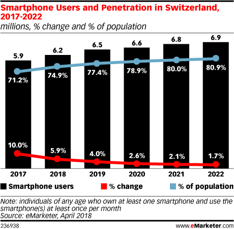 Smartphone Users and Penetration in Switzerland, 2017-2022 (millions, % change and % of population)