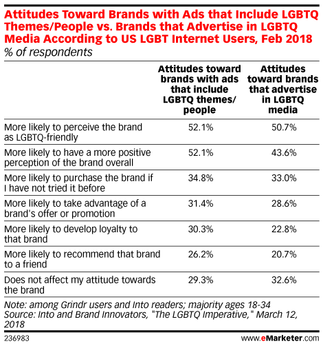 Attitudes Toward Brands with Ads that Include LGBTQ Themes/People vs. Brands that Advertise in LGBTQ Media According to US LGBT Internet Users, Feb 2018 (% of respondents)