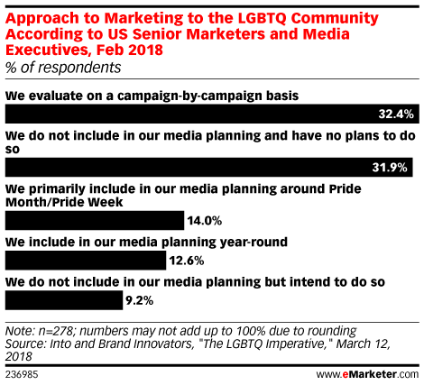 Approach to Marketing to the LGBTQ Community According to US Senior Marketers and Media Executives, Feb 2018 (% of respondents)