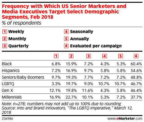 Frequency with Which US Senior Marketers and Media Executives Target Select Demographic Segments, Feb 2018 (% of respondents)