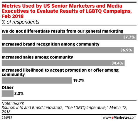 Metrics Used by US Senior Marketers and Media Executives to Evaluate Results of LGBTQ Campaigns, Feb 2018 (% of respondents)
