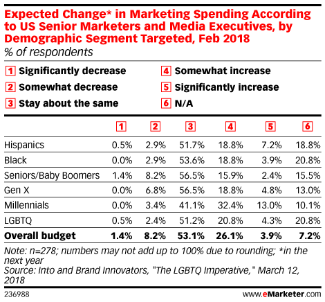 Expected Change* in Marketing Spending According to US Senior Marketers and Media Executives, by Demographic Segment Targeted, Feb 2018 (% of respondents)