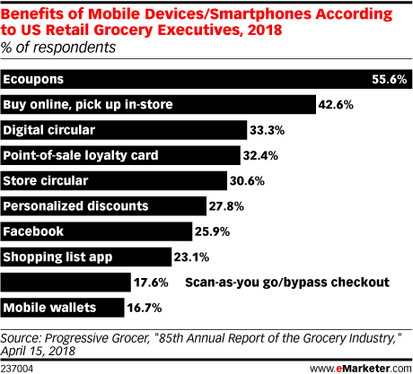 Benefits of Mobile Devices/Smartphones According to US Retail Grocery Executives, 2018 (% of respondents)