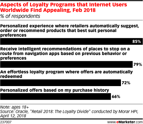 Aspects of Loyalty Programs that Internet Users Worldwide Find Appealing, Feb 2018 (% of respondents).