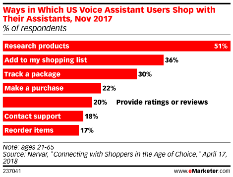 Ways in Which US Voice Assistant Users Shop with Their Assistants, Nov 2017 (% of respondents)