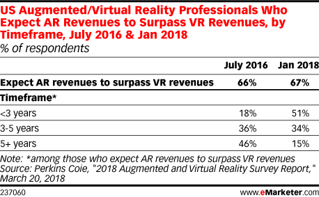 US Augmented/Virtual Reality Professionals Who Expect AR Revenues to Surpass VR Revenues, by Timeframe, July 2016 & Jan 2018 (% of respondents)
