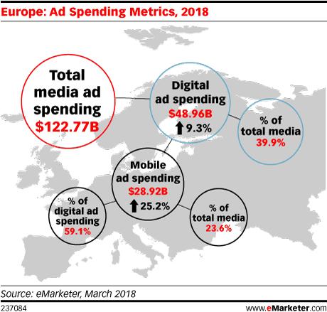 Europe: Ad Spending Metrics, 2018