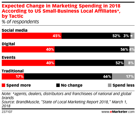 Expected Change in Marketing Spending in 2018 According to US Small-Business Local Affiliates*, by Tactic (% of respondents)