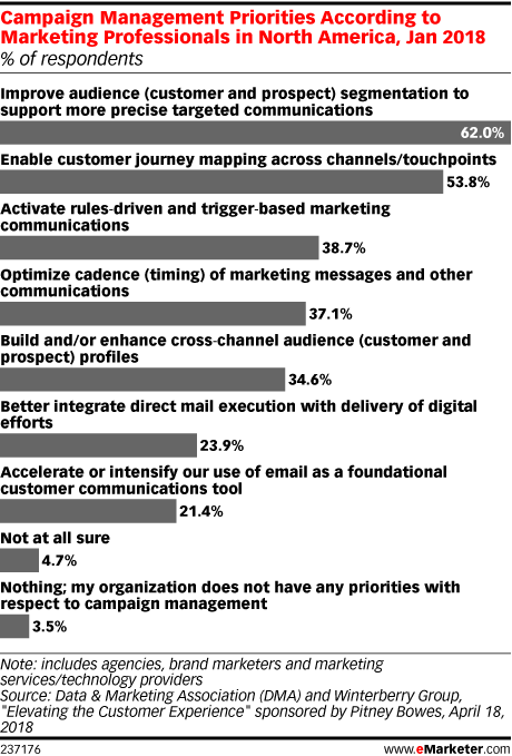 Campaign Management Priorities According to Marketing Professionals in North America, Jan 2018 (% of respondents)