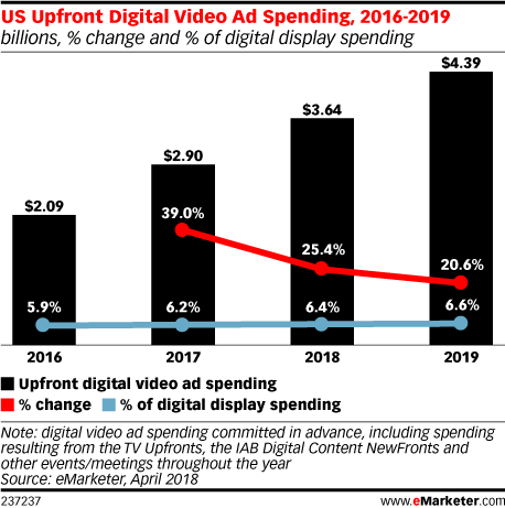 US Upfront Digital Video Ad Spending, 2016-2019 (billions, % change and % of digital display spending)