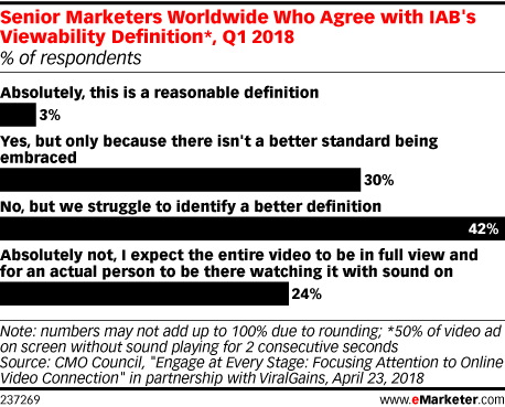 Senior Marketers Worldwide Who Agree with IAB's Viewability Definition*, Q1 2018 (% of respondents)