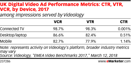 UK Digital Video Ad Performance Metrics: CTR, VTR, VCR, by Device, 2017 (among impressions served by Videology)