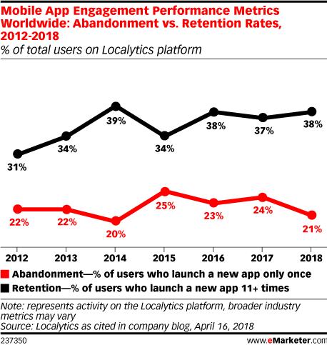 Mobile App Engagement Performance Metrics Worldwide: Abandonment vs. Retention Rates, 2012-2018 (% of total users on Localytics platform)