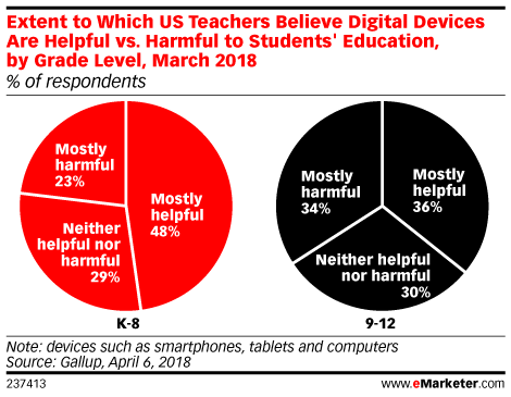 Extent to Which US Teachers Believe Digital Devices Are Helpful vs. Harmful to Students' Education, by Grade Level, March 2018 (% of respondents)