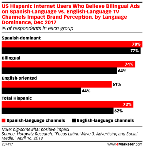 US Hispanic Internet Users Who Believe Bilingual Ads on Spanish-Language vs. English-Language TV Channels Impact Brand Perception, by Language Dominance, Dec 2017 (% of respondents in each group)