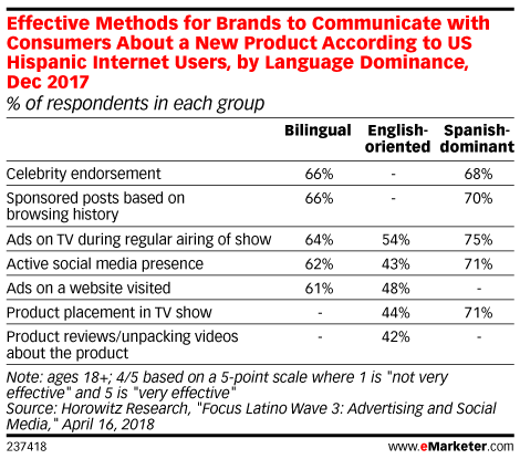 Effective Methods for Brands to Communicate with Consumers About a New Product According to US Hispanic Internet Users, by Language Dominance, Dec 2017 (% of respondents in each group)