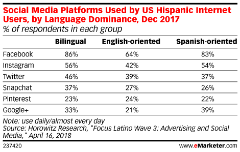 Social Media Platforms Used by US Hispanic Internet Users, by Language Dominance, Dec 2017 (% of respondents in each group)