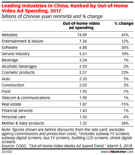 Leading Industries in China, Ranked by Out-of-Home Video Ad Spending, 2017 (billions of Chinese yuan renminbi and % change)