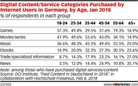Digital Content/Service Categories Purchased by Internet Users in Germany, by Age, Jan 2018 (% of respondents in each group)