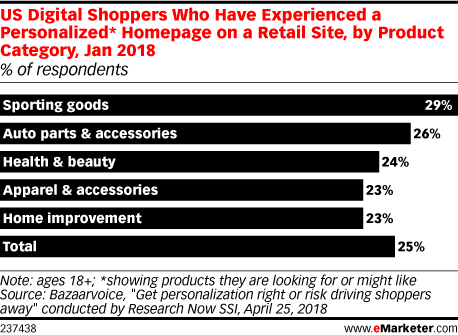 US Digital Shoppers Who Have Experienced a Personalized* Homepage on a Retail Site, by Product Category, Jan 2018 (% of respondents)
