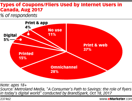 Types of Coupons/Fliers Used by Internet Users in Canada, Aug 2017 (% of respondents)