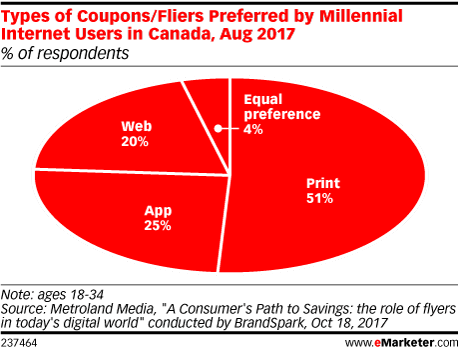 Types of Coupons/Fliers Preferred by Millennial Internet Users in Canada, Aug 2017 (% of respondents)
