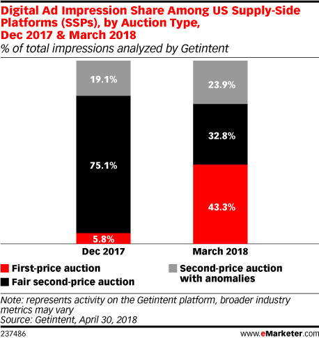 Digital Ad Impression Share Among US Supply-Side Platforms (SSPs), by Auction Type, Dec 2017 & March 2018 (% of total impressions analyzed by Getintent)