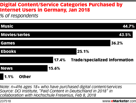 Digital Content/Service Categories Purchased by Internet Users in Germany, Jan 2018 (% of respondents)
