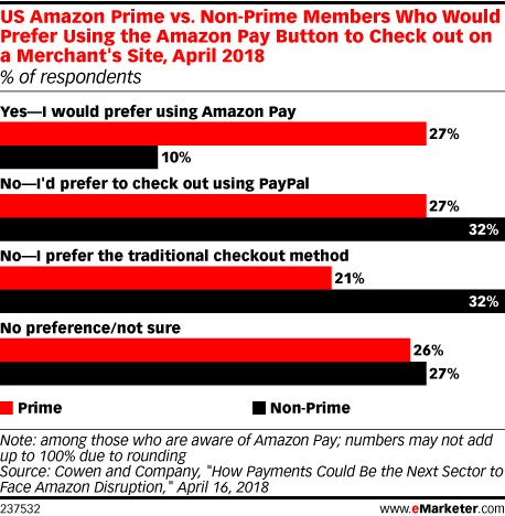 US Amazon Prime vs. Non-Prime Members Who Would Prefer Using the Amazon Pay Button to Check out on a Merchant's Site, April 2018 (% of respondents)