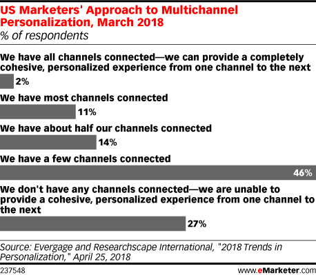 US Marketers' Approach to Multichannel Personalization, March 2018 (% of respondents)