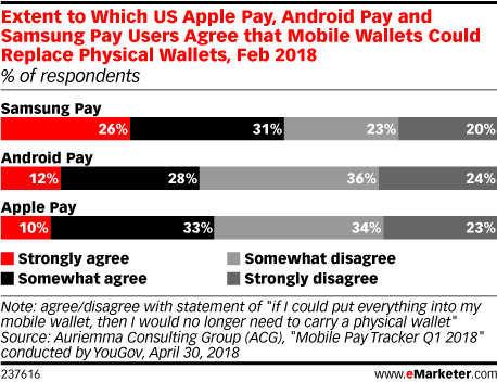 Extent to Which US Apple Pay, Android Pay and Samsung Pay Users Agree that Mobile Wallets Could Replace Physical Wallets, Feb 2018 (% of respondents)