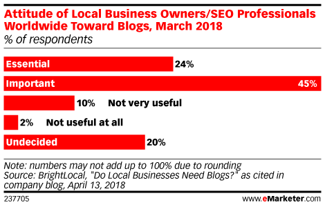Attitude of Local Business Owners/SEO Professionals Worldwide Toward Blogs, March 2018 (% of respondents)