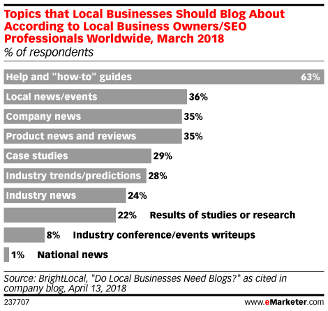 Topics that Local Businesses Should Blog About According to Local Business Owners/SEO Professionals Worldwide, March 2018 (% of respondents)
