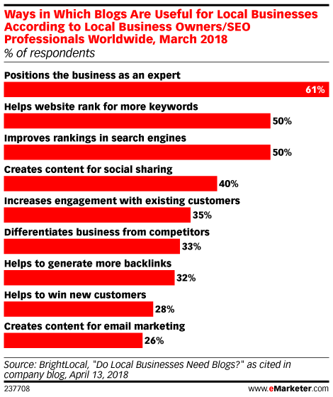 Ways in Which Blogs Are Useful for Local Businesses According to Local Business Owners/SEO Professionals Worldwide, March 2018 (% of respondents)