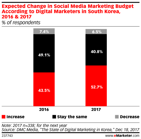 Expected Change in Social Media Marketing Budget According to Digital Marketers in South Korea, 2016 & 2017 (% of respondents)
