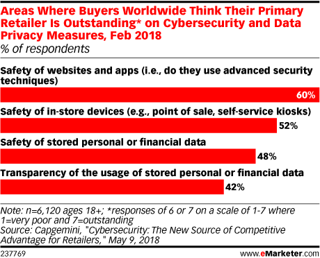 Areas Where Buyers Worldwide Think Their Primary Retailer Is Outstanding* on Cybersecurity and Data Privacy Measures, Feb 2018 (% of respondents)