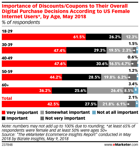 Importance of Discounts/Coupons to Their Overall Digital Purchase Decisions According to US Female Internet Users*, by Age, May 2018 (% of respondents)